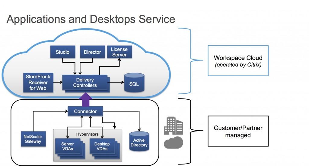 Citrix Virtual Apps And Desktops 7 Full indir