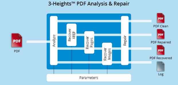 3-Heights PDF Desktop Repair indir